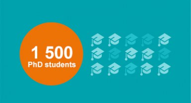 1 500 PhD students